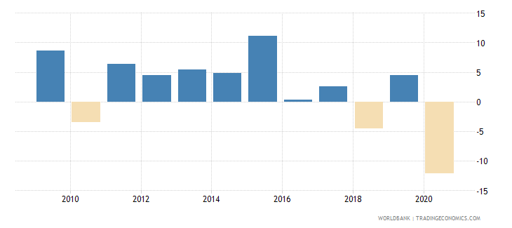 belize adjusted net national income annual percent growth wb data