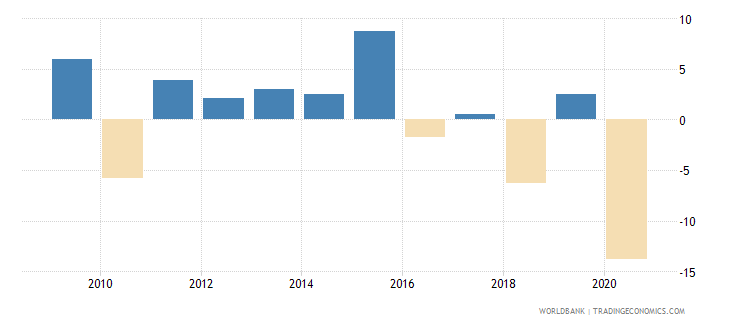 belize adjusted net national income per capita annual percent growth wb data