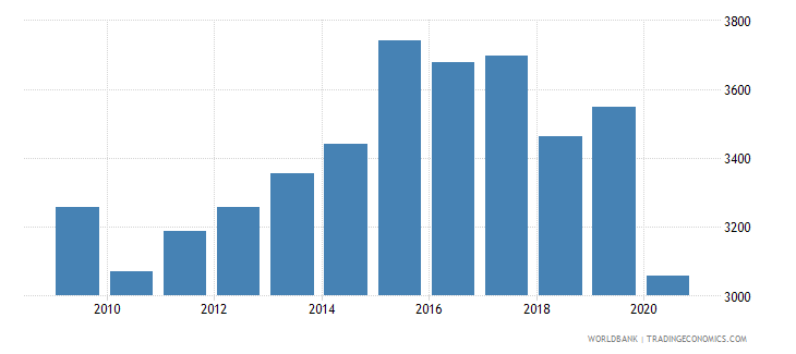 belize adjusted net national income per capita constant 2005 us$ wb data