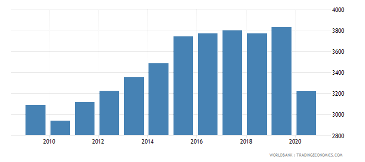 belize adjusted net national income per capita current us$ wb data