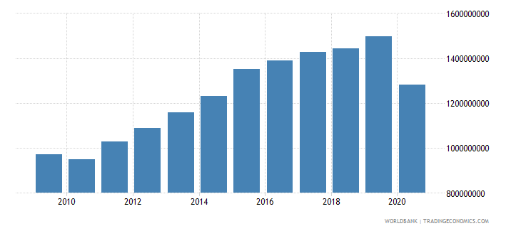 belize adjusted net national income us dollar wb data