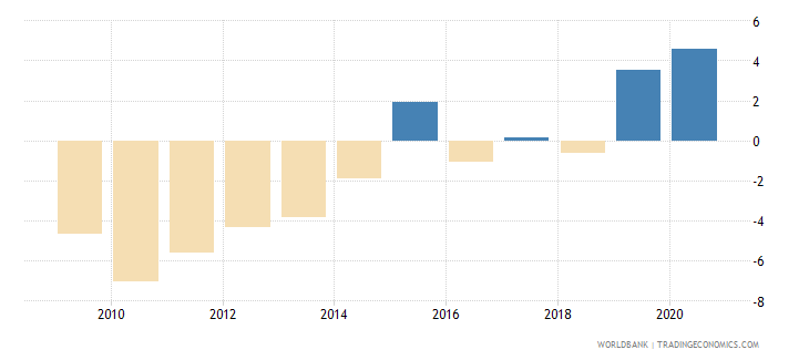 belize adjusted net savings excluding particulate emission damage percent of gni wb data