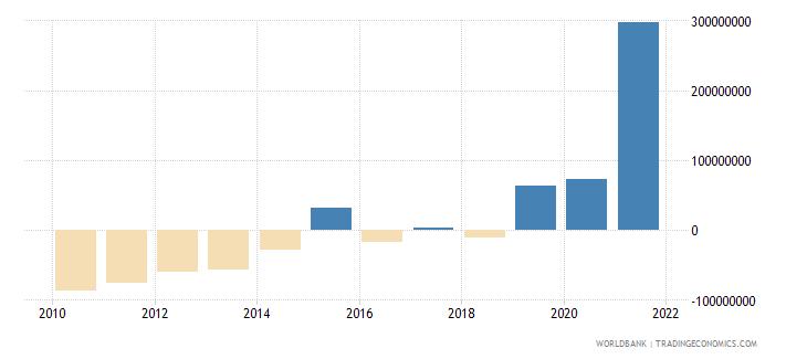 belize adjusted net savings excluding particulate emission damage us dollar wb data