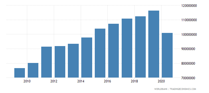 belize adjusted savings education expenditure us dollar wb data