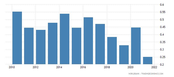 belize adjusted savings net forest depletion percent of gni wb data