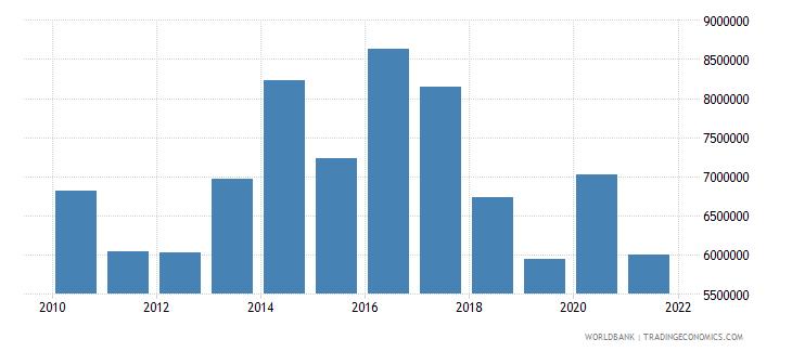 belize adjusted savings net forest depletion us dollar wb data