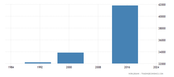 belize adult illiterate population 15 years both sexes number wb data