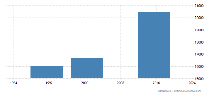 belize adult illiterate population 15 years female number wb data