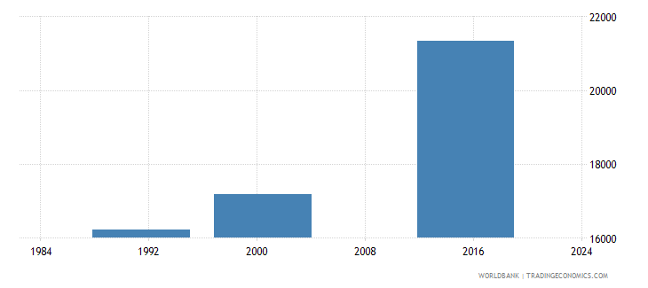 belize adult illiterate population 15 years male number wb data