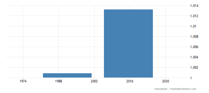 belize adult literacy rate population 15 years gender parity index gpi wb data