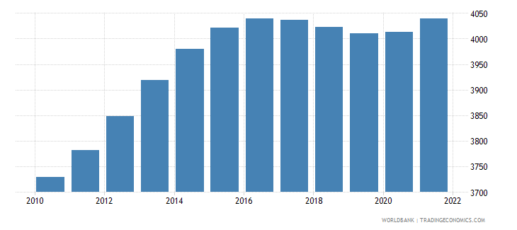 belize age population age 0 male interpolated wb data