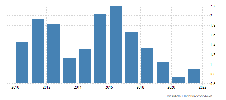 belize agricultural raw materials exports percent of merchandise exports wb data