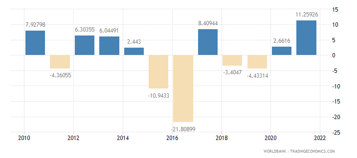 belize agriculture value added annual percent growth wb data