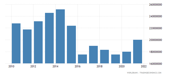 belize agriculture value added constant 2000 us dollar wb data