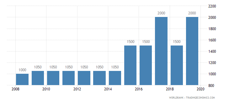 belize armed forces personnel total wb data