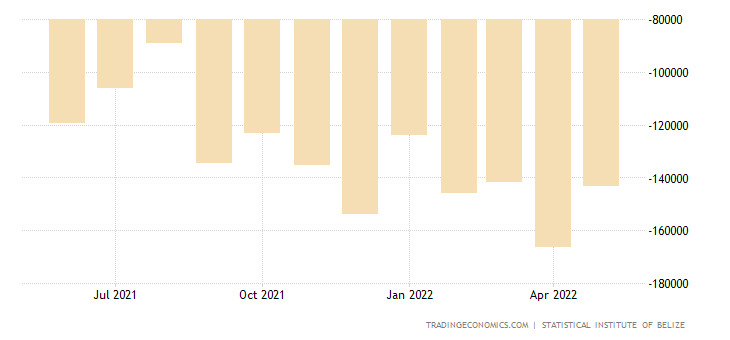 Belize Balance of Trade