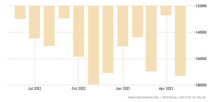 Belize Balance of Trade