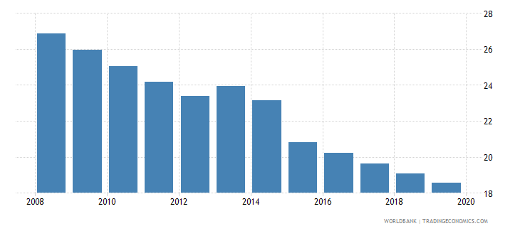 belize bank branches per 100000 adults wb data