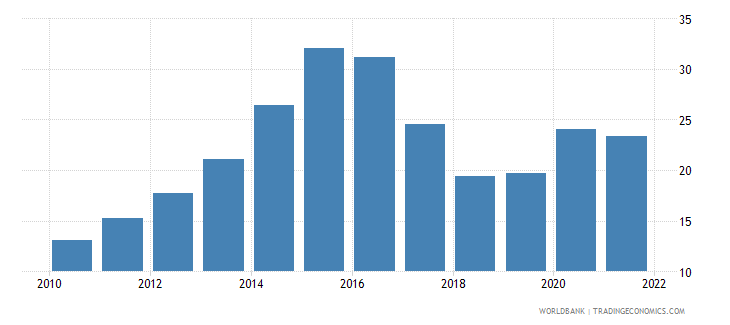 belize bank liquid reserves to bank assets ratio percent wb data