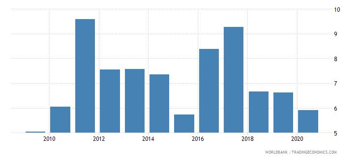 belize bank net interest margin percent wb data