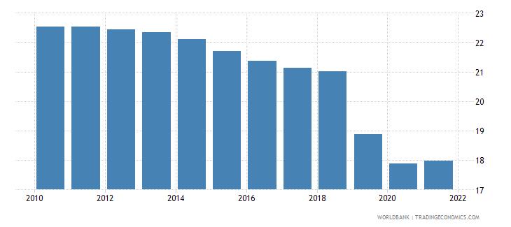 belize birth rate crude per 1 000 people wb data