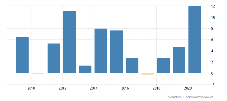 belize broad money growth annual percent wb data