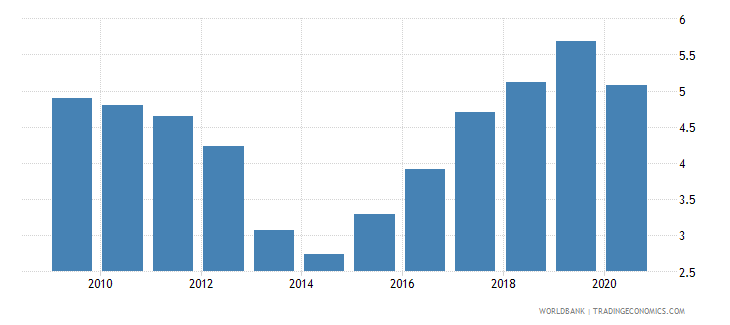 belize broad money to total reserves ratio wb data