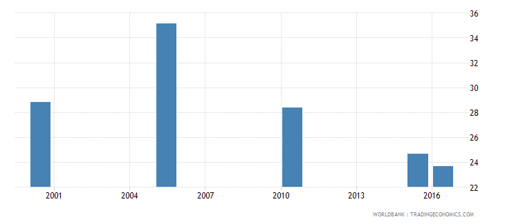 belize cause of death by injury ages 35 59 male percent relevant age wb data
