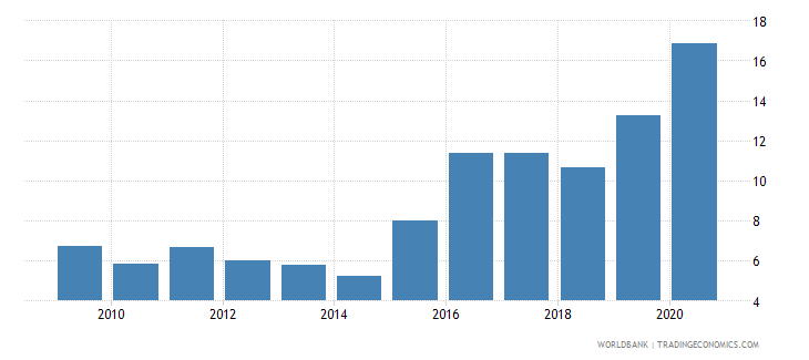 belize central bank assets to gdp percent wb data
