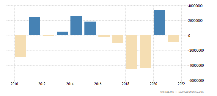 belize changes in inventories us dollar wb data