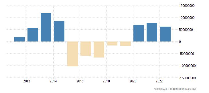 belize changes in net reserves bop us dollar wb data