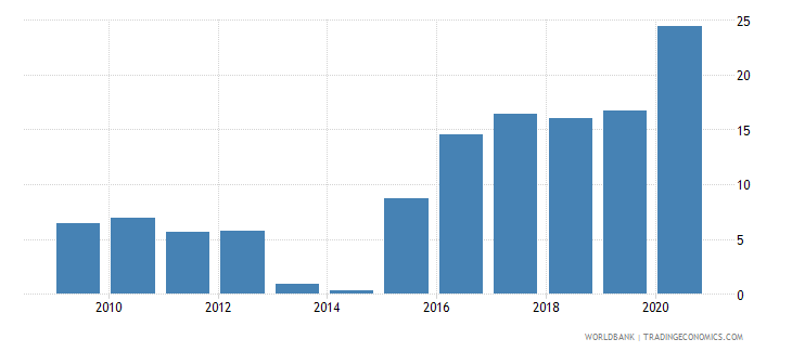 belize claims on central government etc percent gdp wb data
