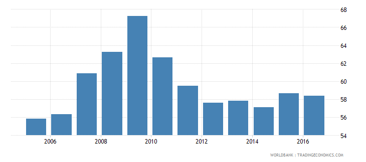 belize claims on other sectors of the domestic economy percent of gdp wb data