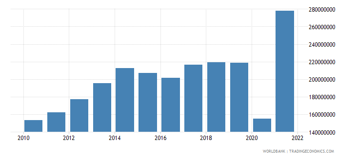 belize commercial service imports us dollar wb data