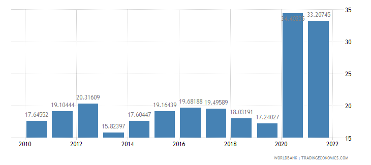belize communications computer etc percent of service exports bop wb data