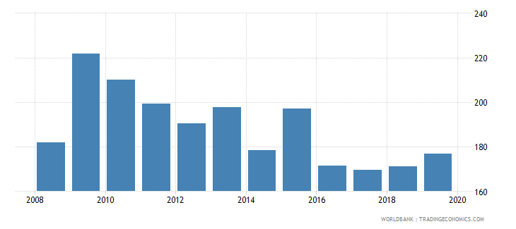 belize consolidated foreign claims of bis reporting banks to gdp percent wb data