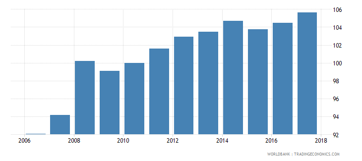 belize consumer price index 2005  100 wb data