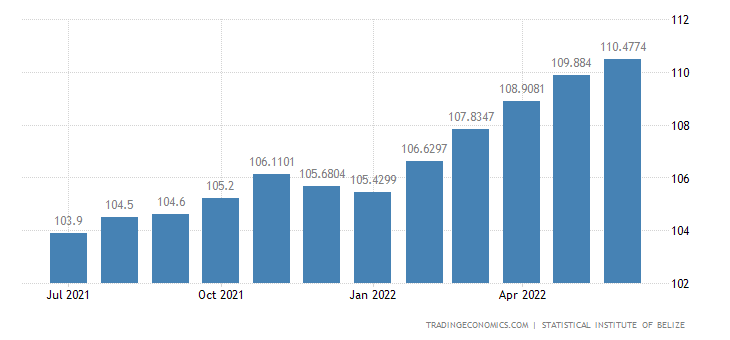 Belize Consumer Price Index Cpi