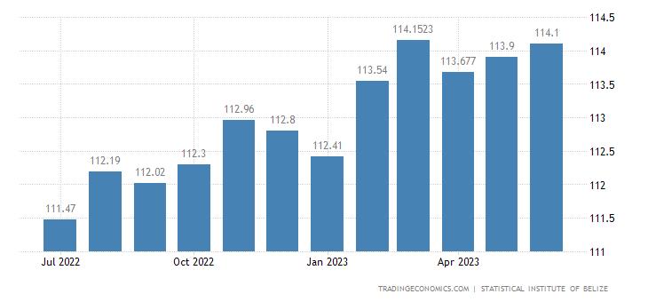 Belize Consumer Price Index Cpi
