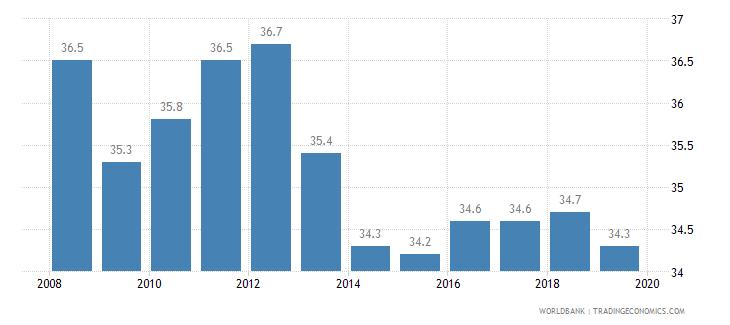 belize cost of business start up procedures percent of gni per capita wb data
