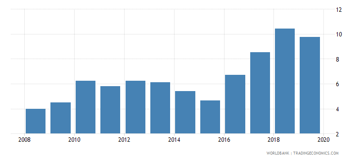 belize credit to government and state owned enterprises to gdp percent wb data