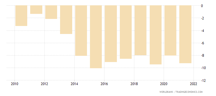 belize current account balance percent of gdp wb data