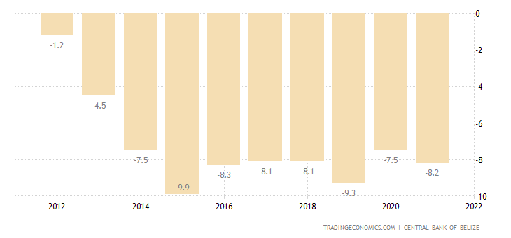 Belize Current Account to GDP