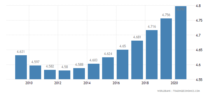 belize death rate crude per 1 000 people wb data