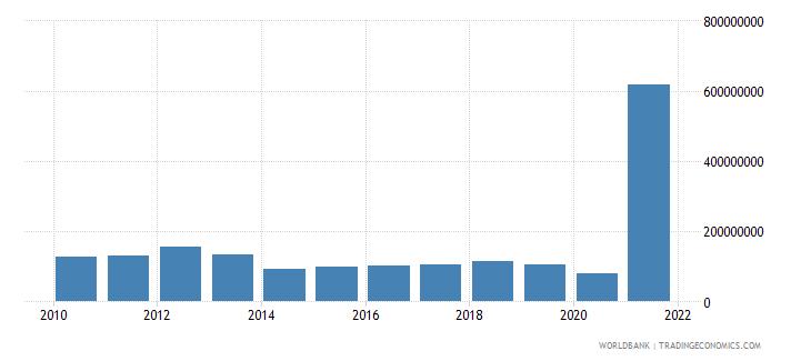 belize debt service on external debt total tds us dollar wb data