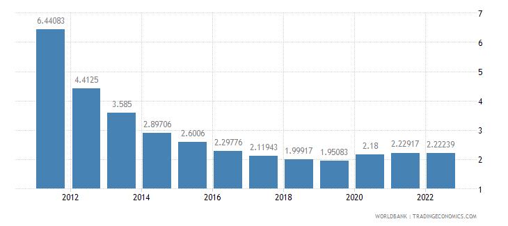 belize deposit interest rate percent wb data