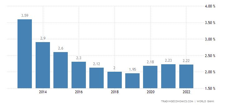 Deposit Interest Rate in Belize