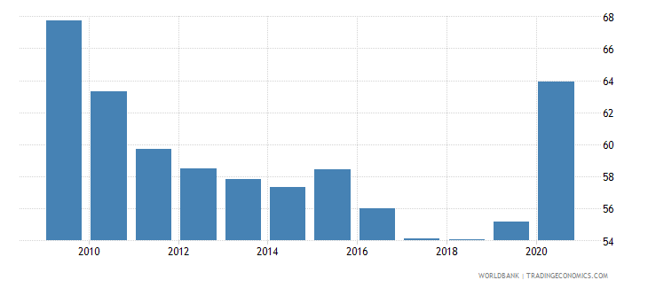 belize domestic credit to private sector percent of gdp gfd wb data