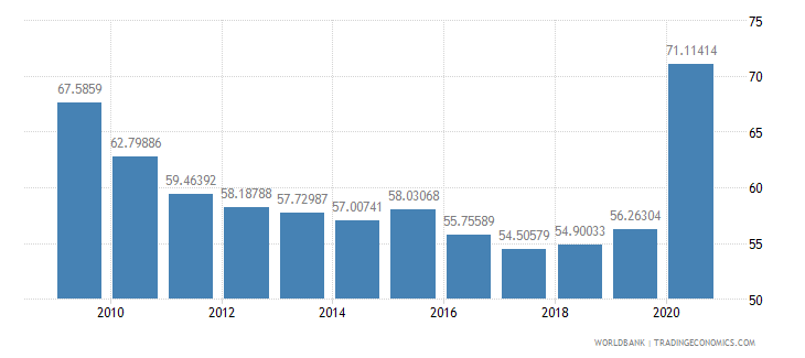 belize domestic credit to private sector percent of gdp wb data