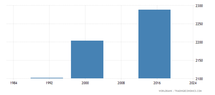 belize elderly illiterate population 65 years male number wb data